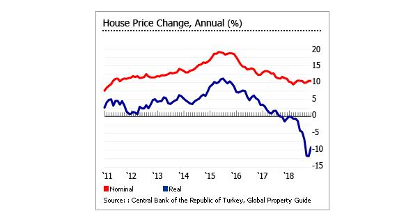 house-prices-decline-in-turkey-2018