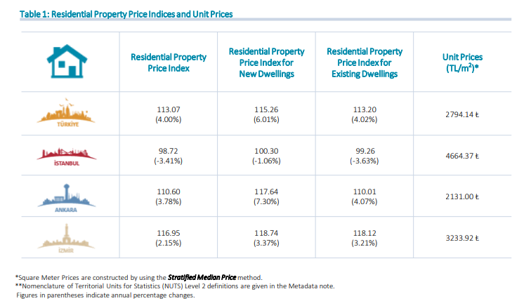 property-unit-prices-in-turkey-2019